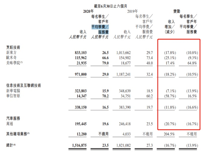 新东方烹饪母公司业绩全线下滑背后:疫情冲击下的职业教育困境