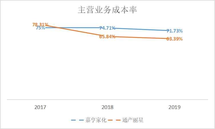 嘉亨家化IPO:主营业务增长放缓转移业务重心 研发占比不及3%可替代性强
