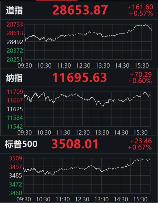 美股收盘:标普纳指再创收盘新高,小鹏汽车涨逾5%