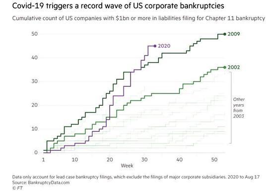 美国破产潮愈演愈烈 临时失业变成永久裁员
