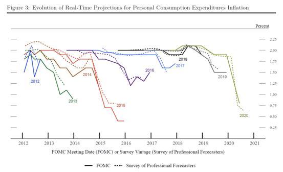 季峥:美联储释放鸽派政策信号 黄金短期有望继续上行