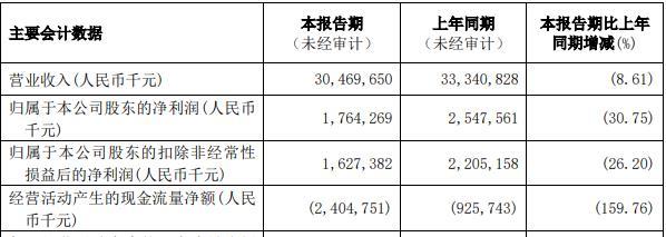 """白云山半年净利下降超三成 业绩功臣""""王老吉""""货款减少至经营性现金流减少近20亿"""
