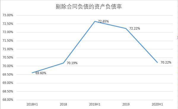 富力历年资产负债率情况