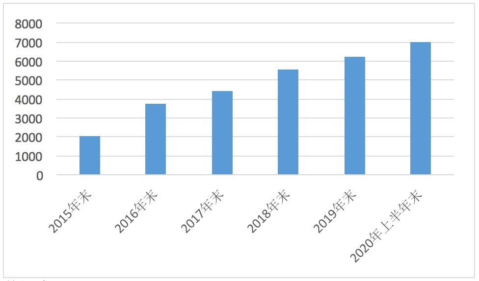 粤港澳大湾区的基金业风采:博时基金掌管万亿资产  累计分红1296亿