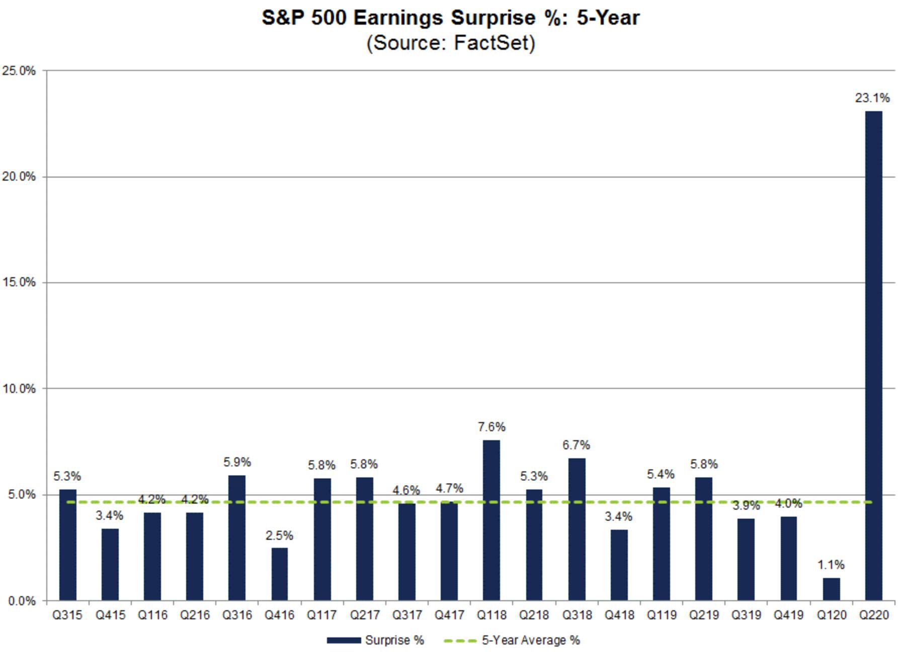 标普500成分股Q2财报近尾声,超预期家数创历史记录