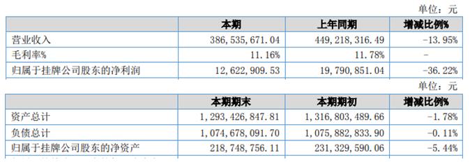 中恒通2020年上半年净利1262.29万 实现营收下滑13.95%