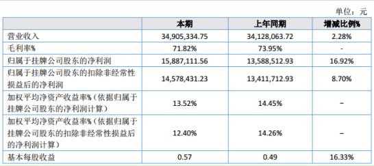 灿能电力2020年上半年净利1588.71万 期内营收较上年同期增长2.28%