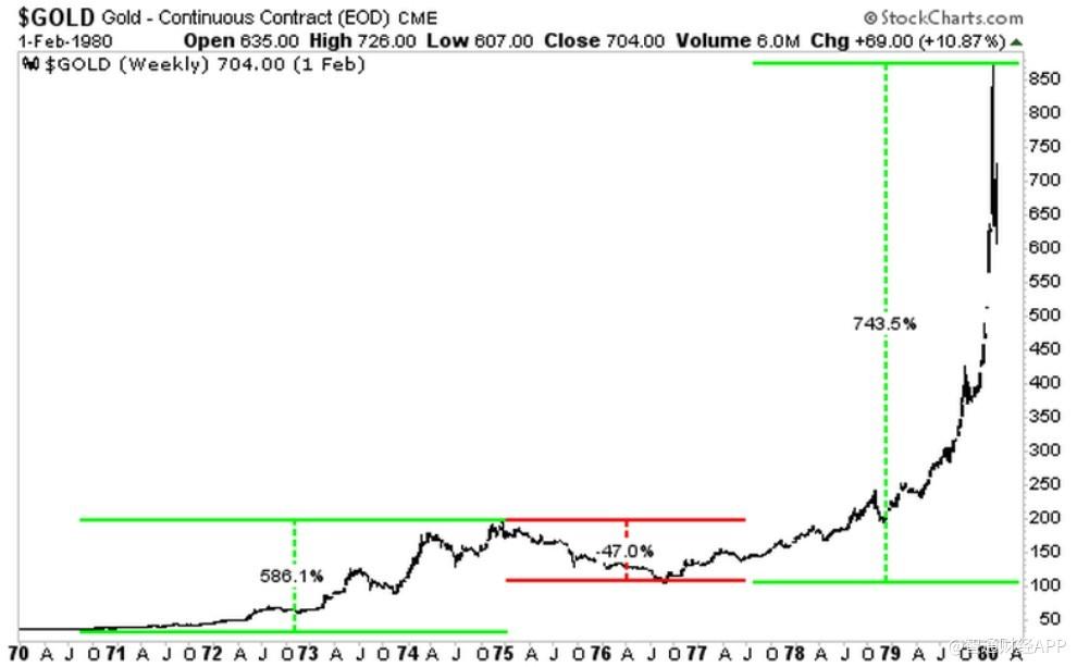 在牛市结束之前,金价还会飙升吗