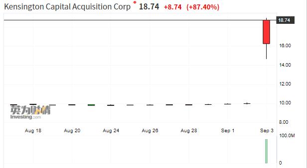 大众支持的固态电池商QuantumScape拟借壳上市 估值达33亿美元