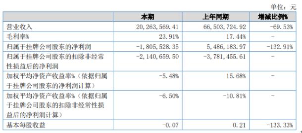 牛咖斯2020年上半年亏损180.55万 销售及管理成本减少1086.42万元