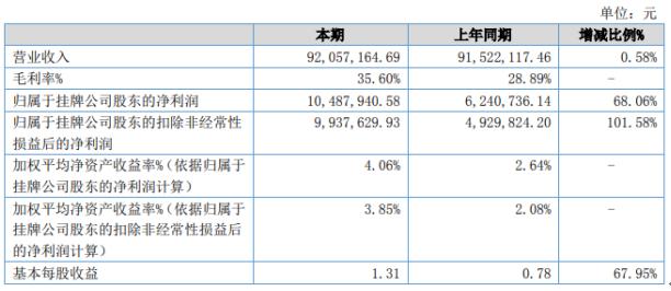 海山密封2020年上半年实现营收9205.7万元 本期毛利率达35.60%
