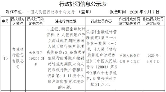 吉林银行虚报瞒报金融统计资料等4宗违法 领央行罚单