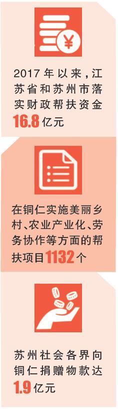 """激活力 挖潜力 强动力――江苏苏州强化""""三力""""精准帮扶贵州铜仁"""