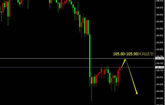 宗校立:周二交易日,对美元当前局势做个梳理!