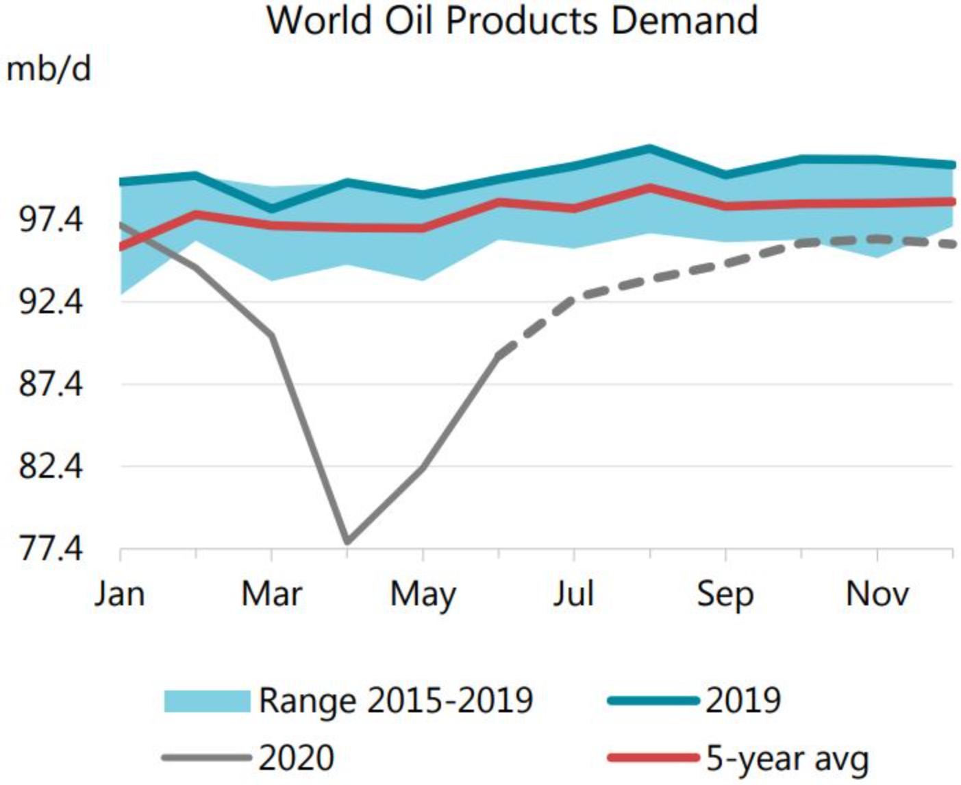 IEA月报:削减原油需求预期 下半年经济复苏将遇到更大阻力