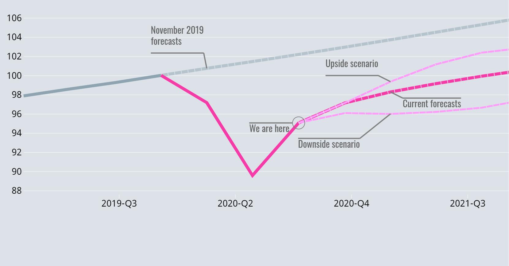 全球经济|经合组织上调2020年全球经济预期 中美欧增速被上修