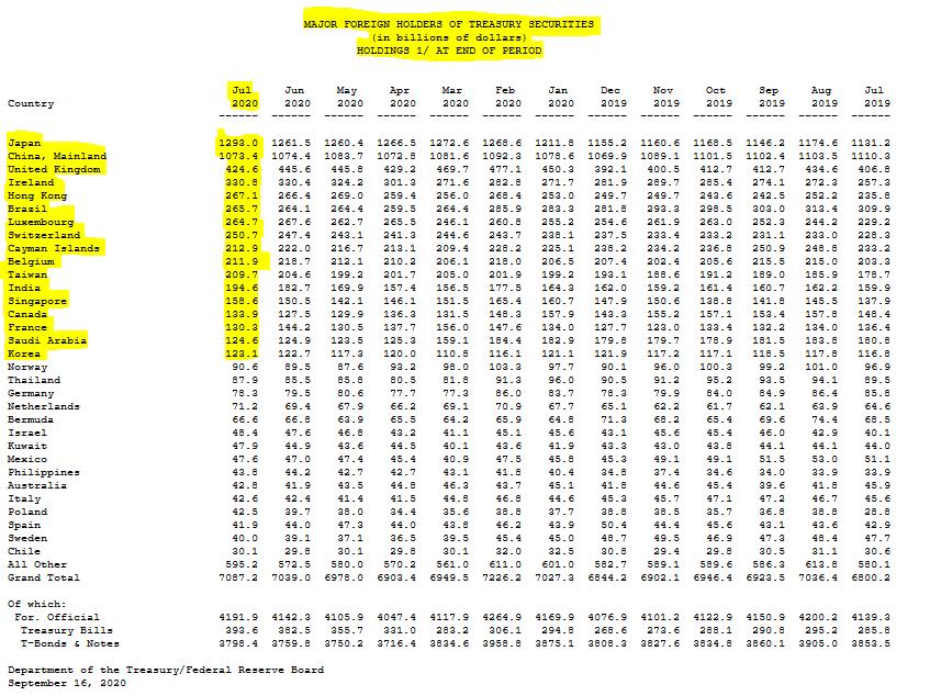 7月美债海外持有量三连升 日本所持美债创历史新高