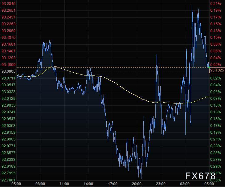 9月17日财经早餐:美联储将长期维持低利率,美元持稳金价冲高回落,两大央行决议接踵而至
