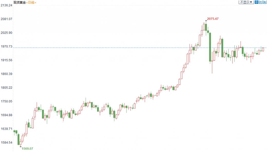 金银T+D收跌,离岸人民币创逾16个月新高!大选前最后一次FED决议,美元怕是会遇新劫