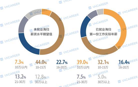 报告显示四成海归年薪不足10万:业内称海归最难求职年已经到来