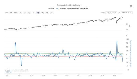 美股再现不祥之兆:公司内部人士正以2012年来最快速度抛股