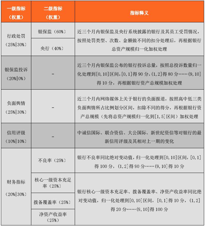 36家上市银行声誉管理水平报告(2020年第二期)