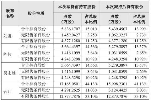 资色·公告丨帝欧家居控股股东、实际控制人减持公司股份1166.82万股 约占总股本3%