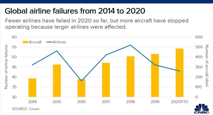 """全球43家航空公司因疫情破产 但""""至暗时刻""""尚未过去"""