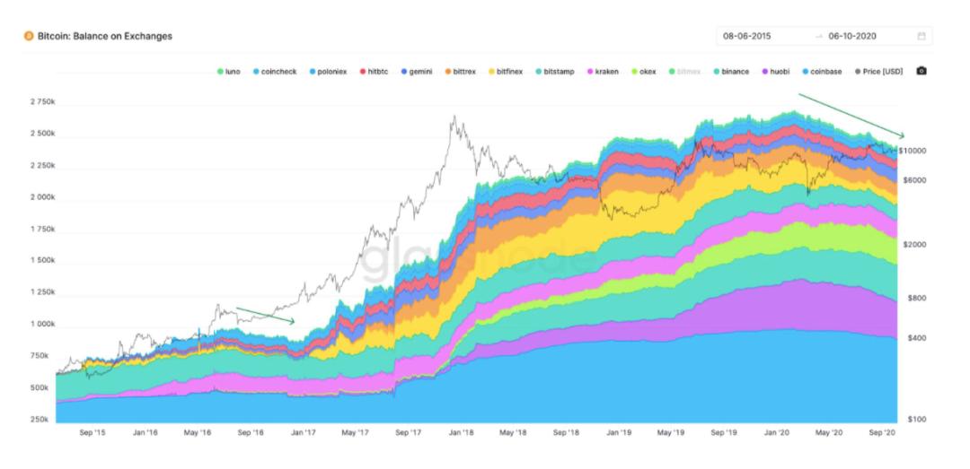 """随着交易所持有的比特币数量减少,比特币价格的基本面处于""""暴涨模式"""""""