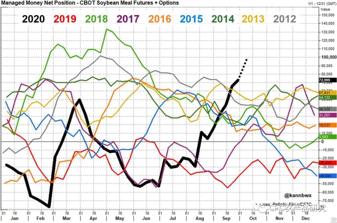 国庆归来 市场欠豆粕几个涨停?