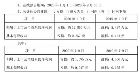 桂林旅游2020年前三季度亏损1.29亿游客接待量同比下降