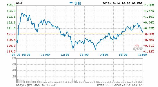 美股大型科技股盘前普跌苹果、特斯拉跌超3%