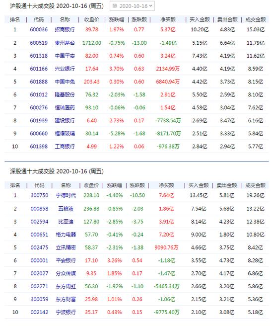 北向资金净流出5.03亿元 贵州茅台净卖出1.49亿元