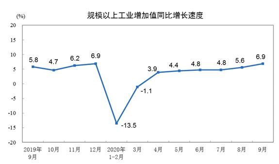 增速加快!9月规模以上工业增加值同比增6.9%