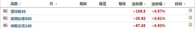 美股前瞻 | 三大股指期货小幅上扬,优信二手车(UXIN.US)盘前涨逾20%