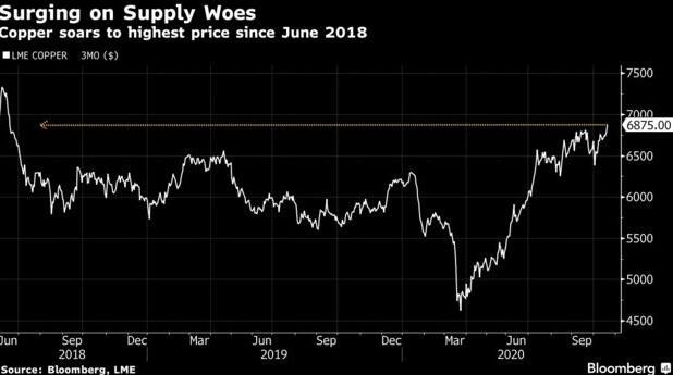 一路上攻!铜价攀升至逾两年高位供应中断风险加剧