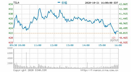 特斯拉美股盘前涨超4%第三季度净利润同比大增131%