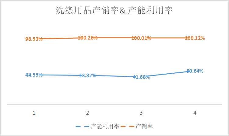 湖南丽臣三闯IPO难撕OEM标签 自有品牌发展鸡肋 3年内产能便已饱和 业绩增长乏力