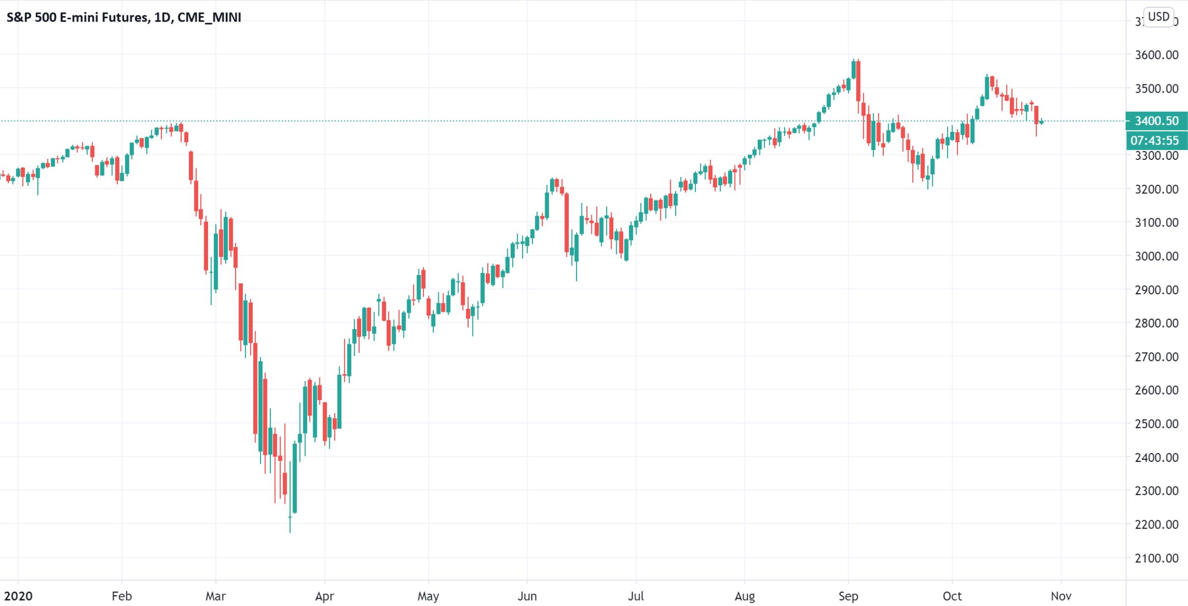 """华尔街老兵莫比乌斯:担忧标普500指数正走出""""双顶""""趋势"""