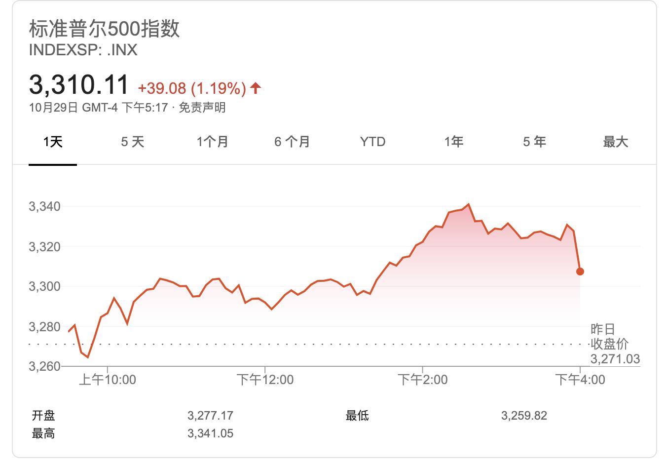 美股12月大概率将上涨?大选结果是否有争议成为关键