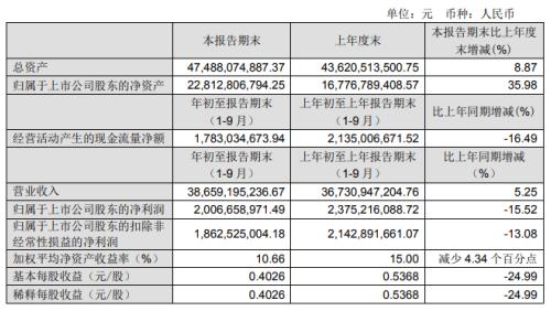 南钢股份前三季度净利20.07亿减少15.52%出口费用增加