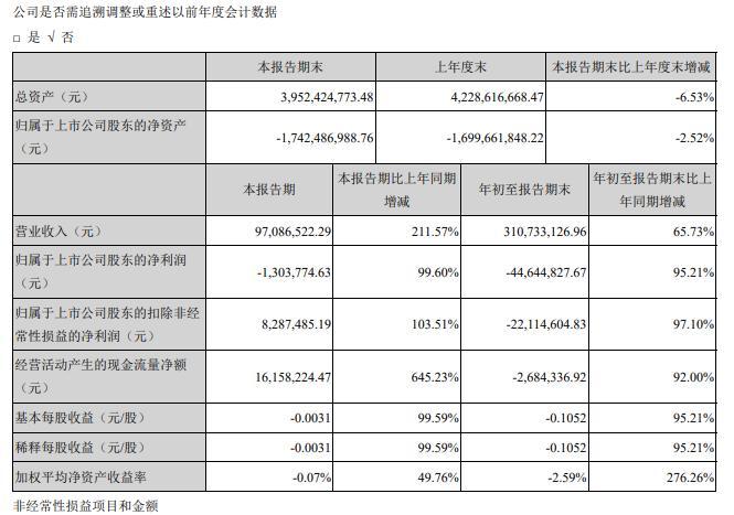天翔环境2020年Q3实现营收3.1亿元 同比增长65.73%