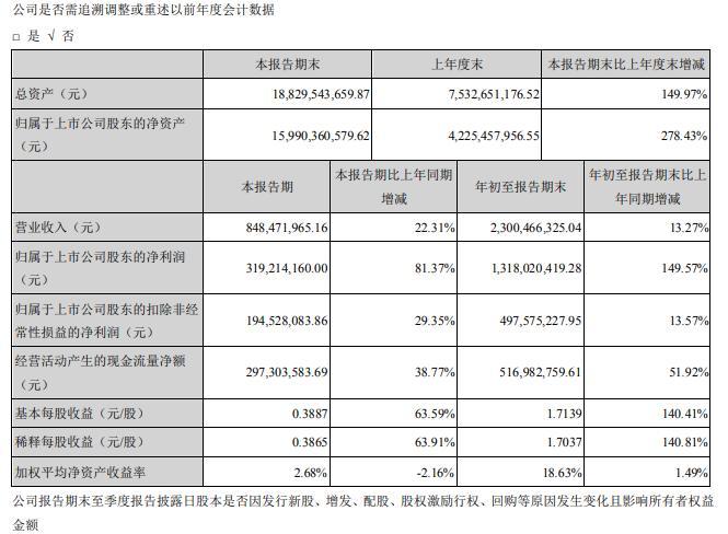 泰格医药2020年Q3实现营收23亿元 净利同比增长149.57%
