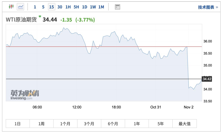 欧美疫情加剧叠加OPEC原油产量上升 国际油价一度大跌逾5%