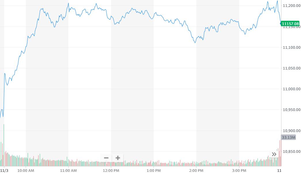 股票新闻|选举日美股上涨 蚂蚁IPO暂停马云财富蒸发约30亿美元