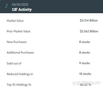 景林资产Q3依然最爱社交媒体股,增持Facebook(FB.US)、中通快递(ZTO.US)等