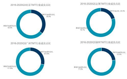 """戴德梁行魏东:""""十四五纲要""""将为房地产市场带来质的变化"""