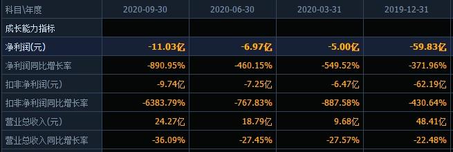 雷声滚滚!天齐锂业自爆125亿债务或违约,今年前三季度净利暴跌890%