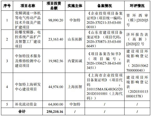 上交所现场督导发现中加特10大问题:实控人及职员大额取现、收入确认及票据背书转让被质疑