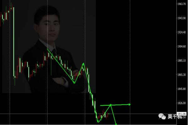 莫千机:11.26黄金原油感恩节走势分析上涨下跌已有定论今日操作